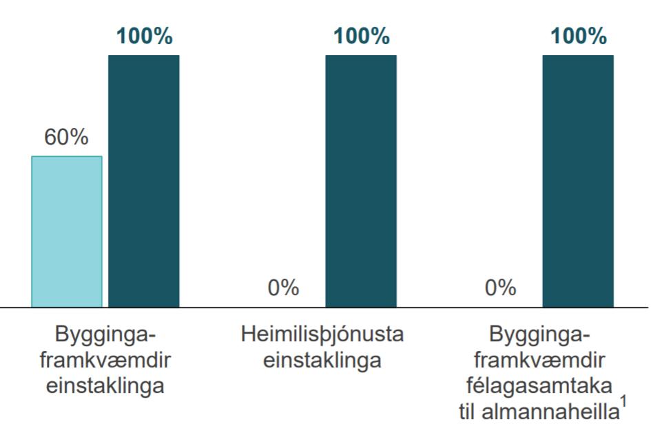 Endurgreiðslur virðisaukaskatts vegna vinnu samkvæmt aðgerðaráætlun stjórnvalda.